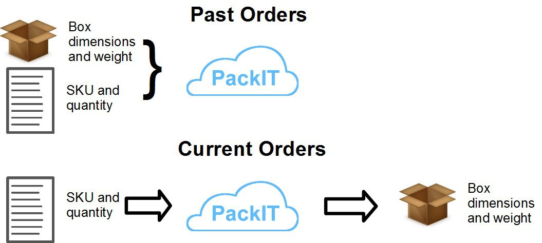 PackIt process overview